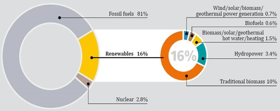 Solars Energy Carbon Footprint